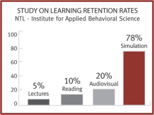 Learning Retention Rates, SPL