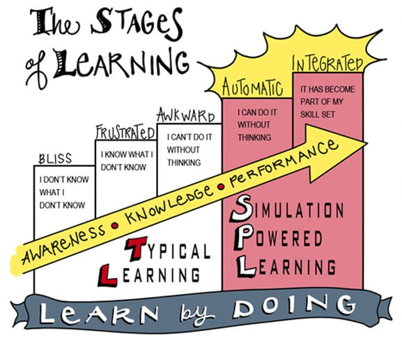 The Stages of Learning - Learn by Doing